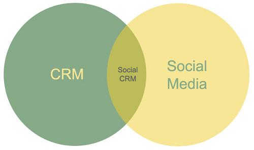 CMS + CRM = OMG